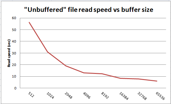 effect of I/O buffer size on raw reading speed