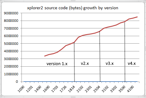 source code byte size evolution
